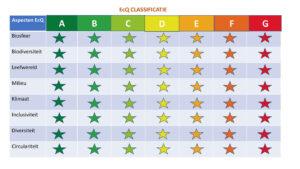Eén duurzaam classificatiesysteem vervangt de 300+ keurmerken