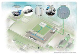 VoltH2 tekent samenwerkingsovereenkomst met North Sea Port voor ontwikkeling groene waterstoffabriek