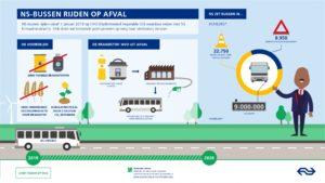Vet: NS bussen rijden straks op brandstof uit afval