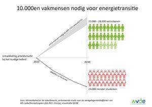 Ecorys: extra werknemers nodig voor klimaatdoelen, terwijl aanbod afneemt