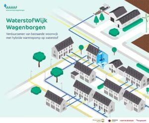 Clean Energy: eerste energieleverancier van waterstofgas in Nederland