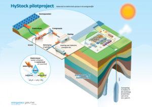 Groot project met waterstof en duizenden zonnepanelen in Groningen
