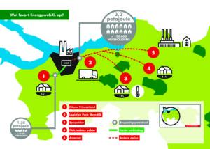 Provincie en Enexis starten realisatie EnergywebXL