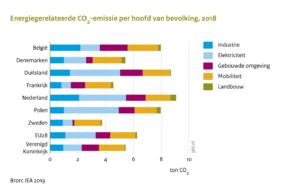 Effectief klimaat- en energiebeleid kan Nederland leren van buurlanden