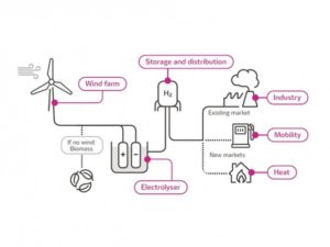 RWE en innogy onderzoeken productie groene waterstof