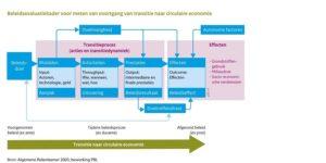 Start meten voortgang Circulaire Economie in Nederland