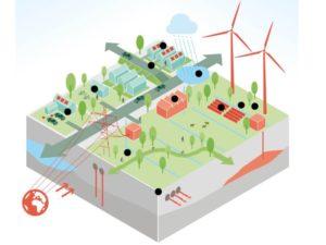 Energie wordt integraal onderdeel van het omgevingsbeleid