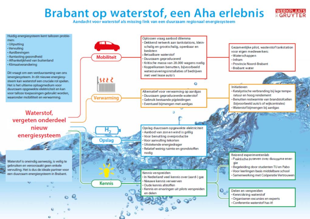 Brabant aan de waterstof 2
