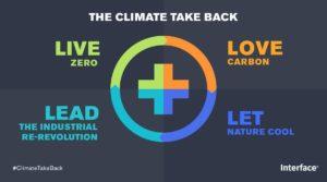 Interface behaalt duurzaamheidsdoelen voor 2020