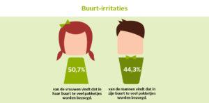 Bezorgschaamte? 78% van de Nederlanders heeft nergens last van