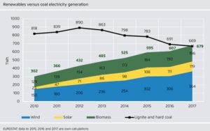 Europa 2017: meer elektra uit hernieuwbare bronnen dan uit kolen