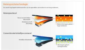 Veel vermogen op een klein oppervlak: heterojunction-technologie voor meer rendement uit zonne-energie