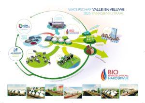 Waterschap Vallei en Veluwe: nieuwe Bio-energiecentrale Harderwijk
