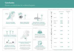 Kansen voor kleine windmolens voor waterschappen