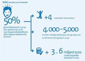 Provincie Drenthe ondertekent Schone Lucht akkoord