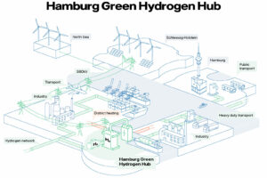 Shell, Mitsubishi Heavy Industries, Vattenfall en Wärme Hamburg ondertekenen intentieverklaring voor 100 MW waterstofproject