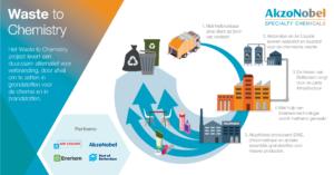 Partners starten financiering voor waste-to-chemistry project in Rotterdam