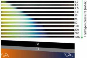 Wetenschappers maken met het blote oog afleesbare waterstofsensor ?