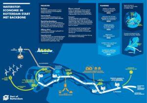 Rotterdam stimuleert waterstofeconomie door aanleg infrastructuur